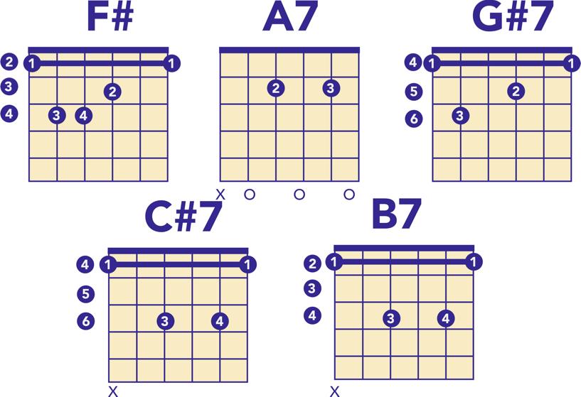 Guitar tabs for Daytripper