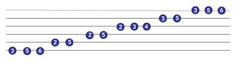 major blues scale guitar chart