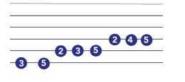 guitar scales chart for major scales
