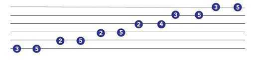 guitar scales chart major pentatonic