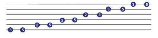guitar scales chart major pentatonic