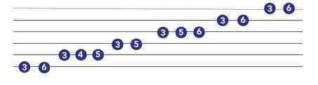 minor blues scale tabs