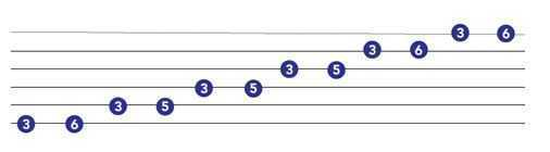 minor pentatonic for guitar
