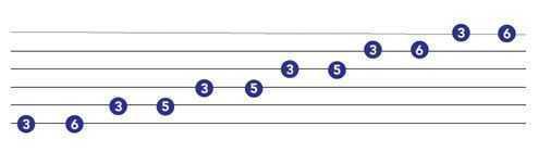 minor pentatonic for guitar