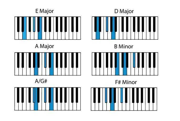 Adele piano chords