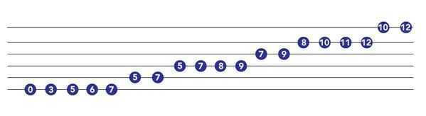 3 octave minor scale guitar