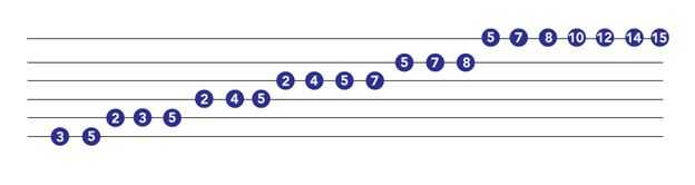 3 octave major scale on guitar