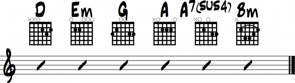 Blank Space Chords For Beginner Guitar Taylor Swift