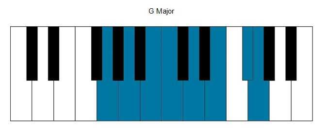 G major scale on piano
