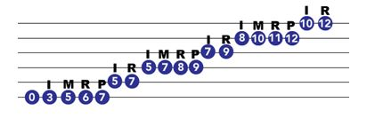 E minor blues scale on guitar
