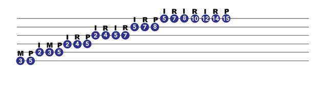 Guitar exercises 3 octave scale