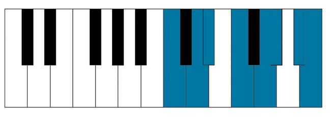 C natural minor scale on piano