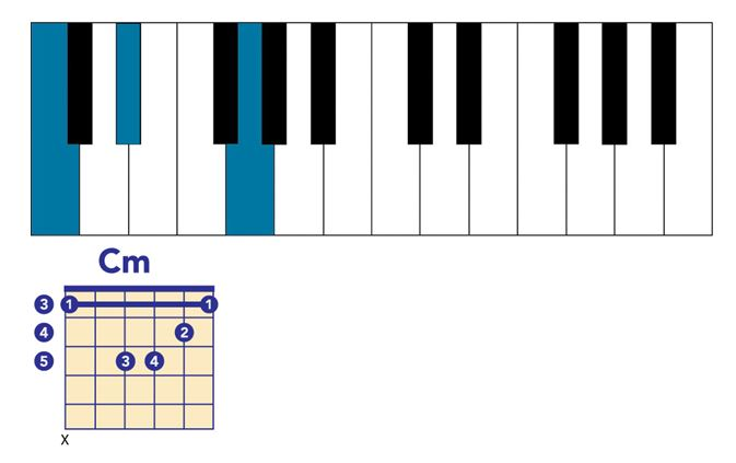 7th Chords What They Are And How To Build Them
