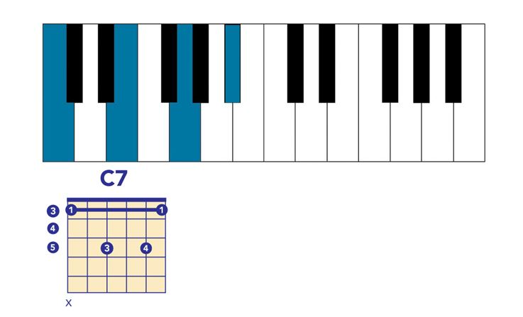 Dominant 7th chords example
