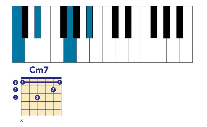 7th Chords: What They Are and How to Build Them