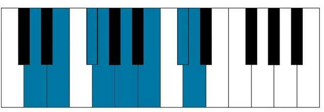 D major piano scale