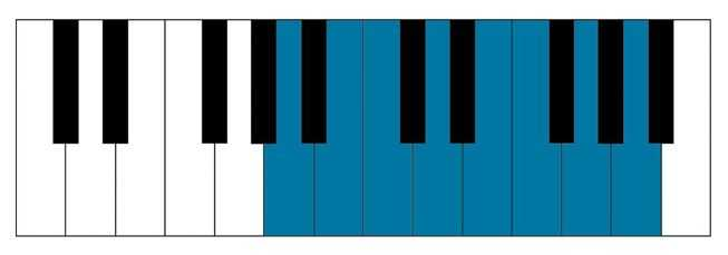 A minor piano scale