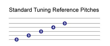 standard guitar tuning pitches