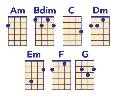 Ukulele chords in A minor
