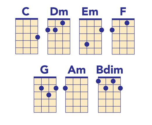 Ukulele chord chart key of C major