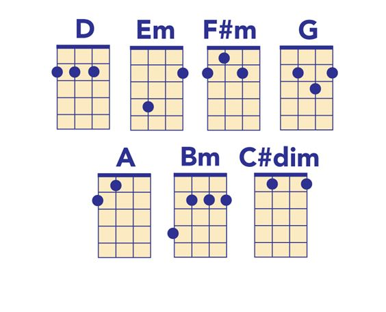 D Major Ukulele Chords