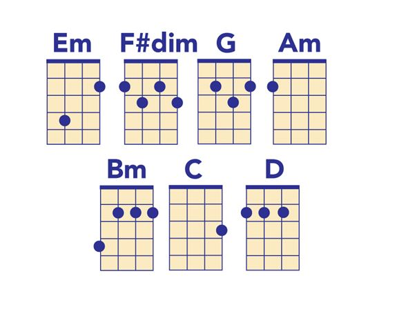 Ukulele Chord Chart All The Chords You Need To Play Popular Songs