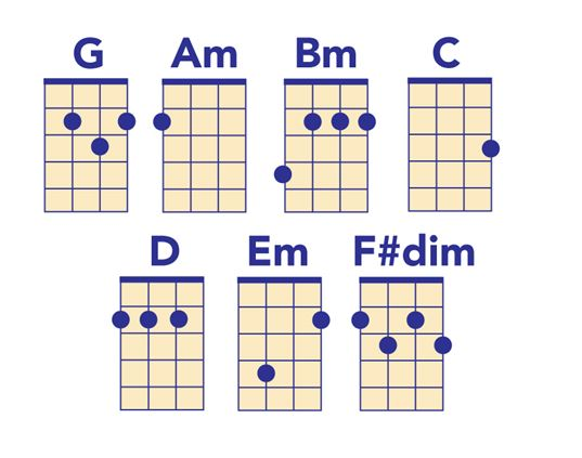 Chord Chart for Ukulele in G Major