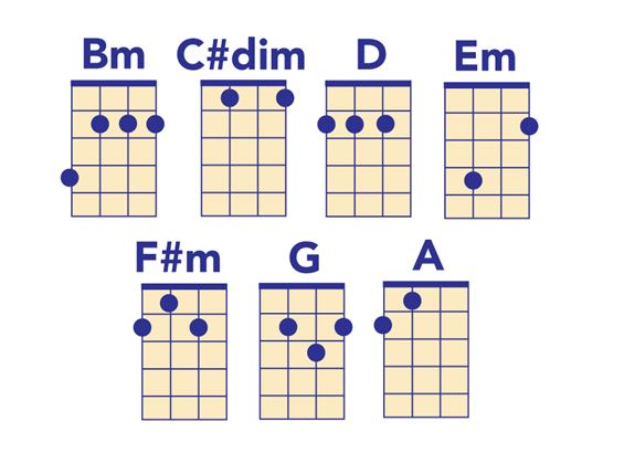 B minor chords for ukulele