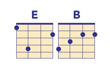Born in the USA ukulele chords