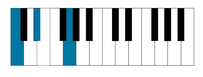 C minor chord played on piano