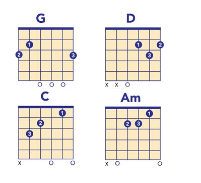 Chords for Knockin on Heaven's Door guitar