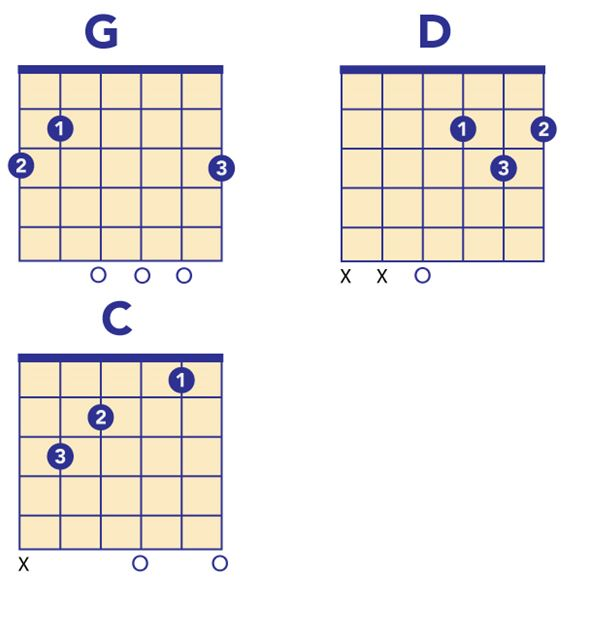 chords for The Joker guitar