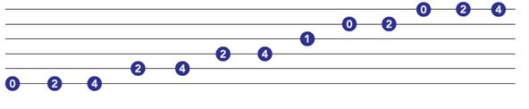 beginner guitar solos pentatonic scale