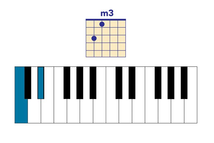 music intervals minor 3rd