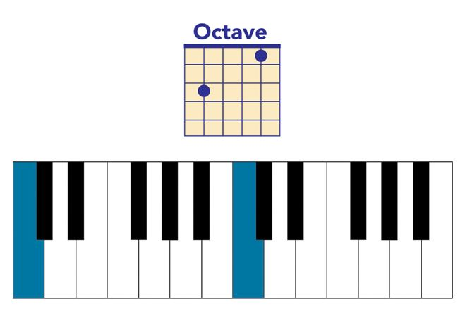octave on piano and guitar