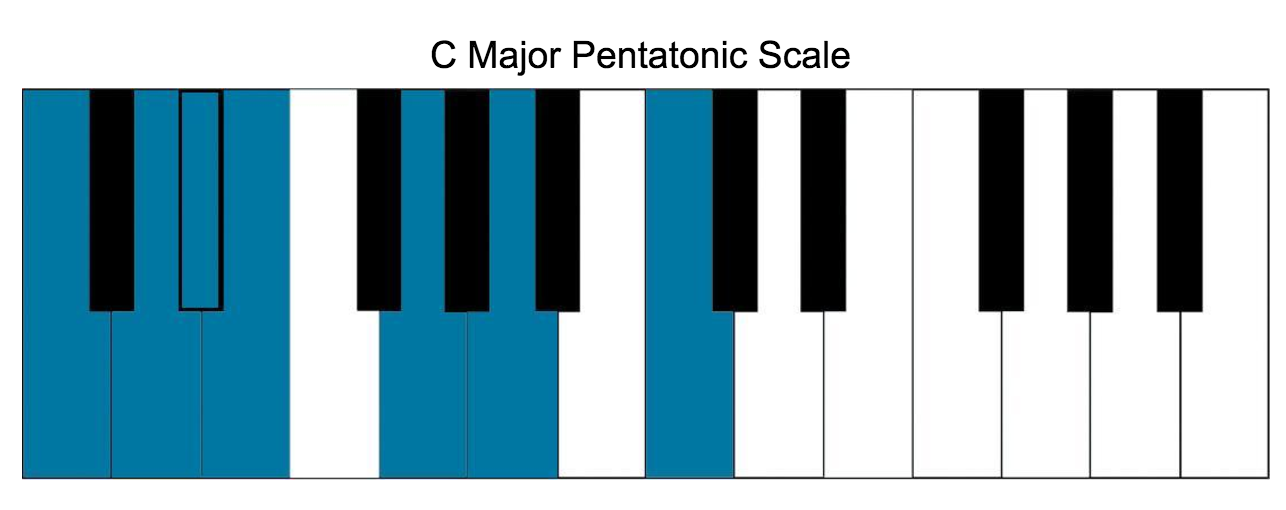 c pentatonic