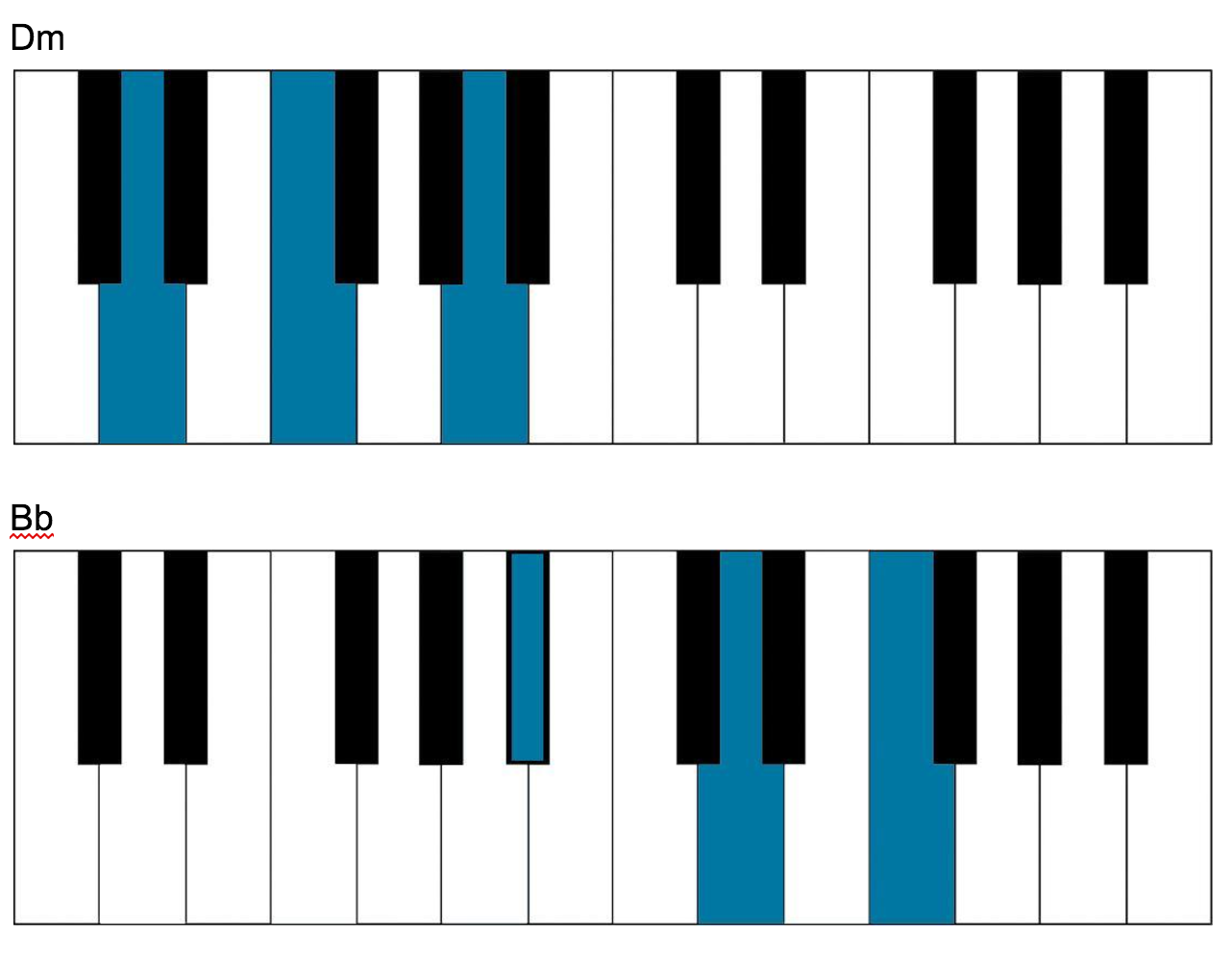 How to sing and play piano at the same time piano chords piano chords hexwebz Image collections