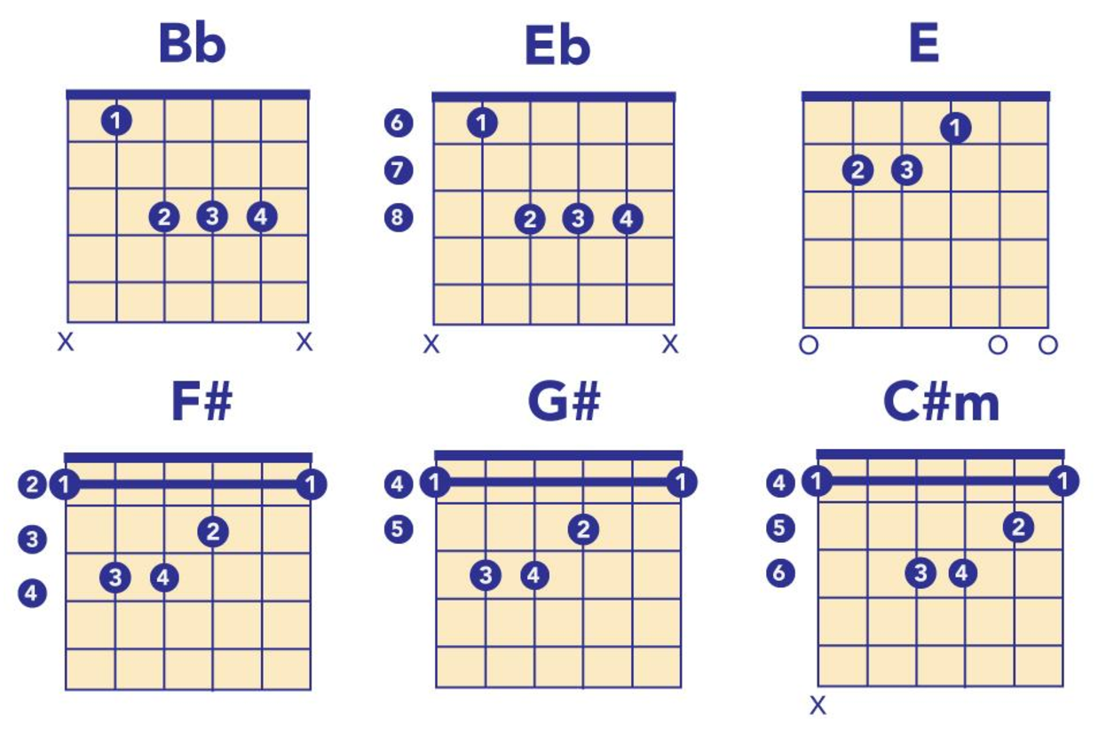How To Play Six Great Songs From Tv Shows On Guitar
