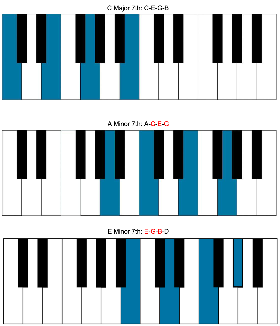 Image result for PIANO CHORD SUBSTITUTION IN KEY C