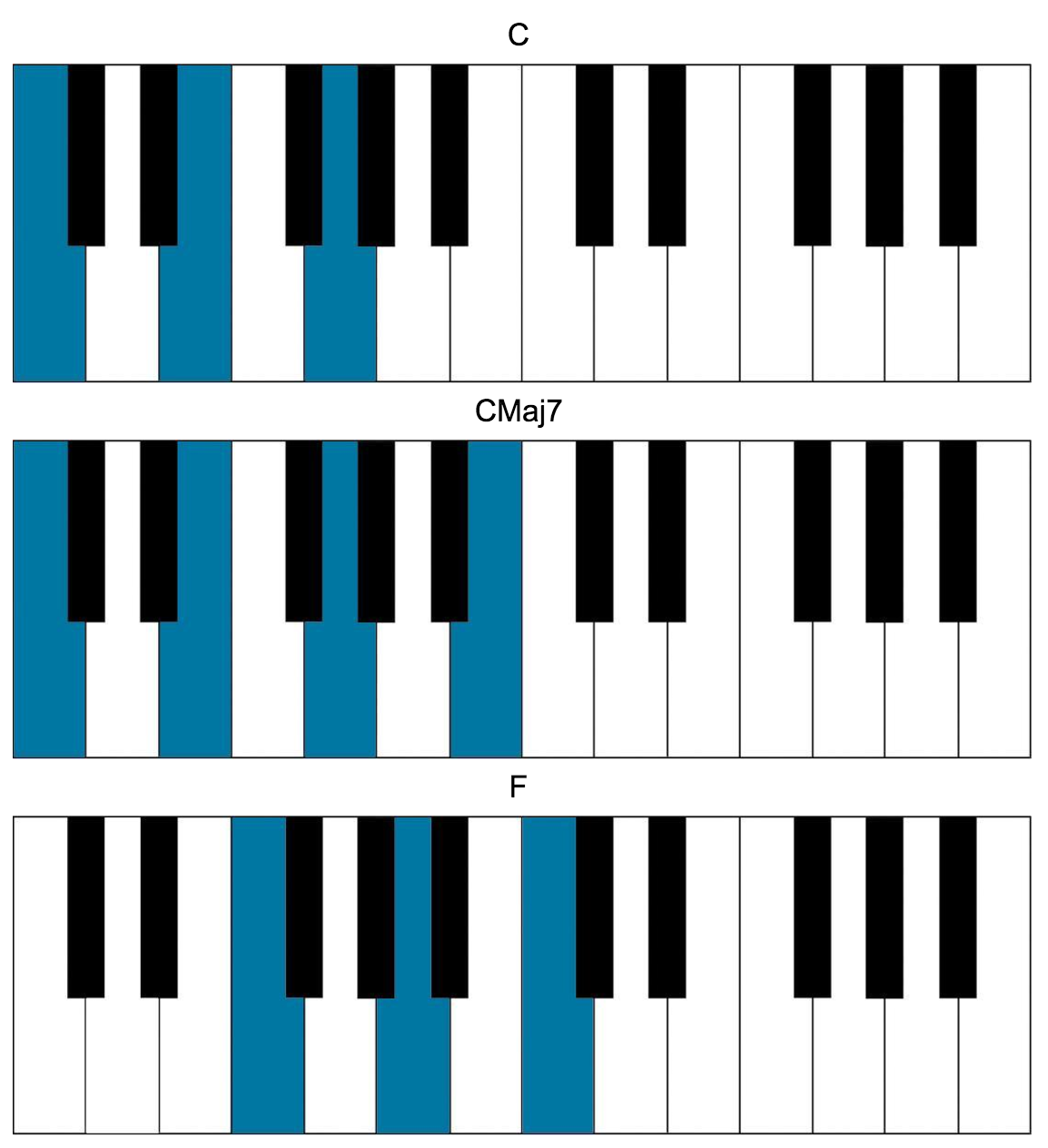 Songs in c major for the piano image chords hexwebz Image collections