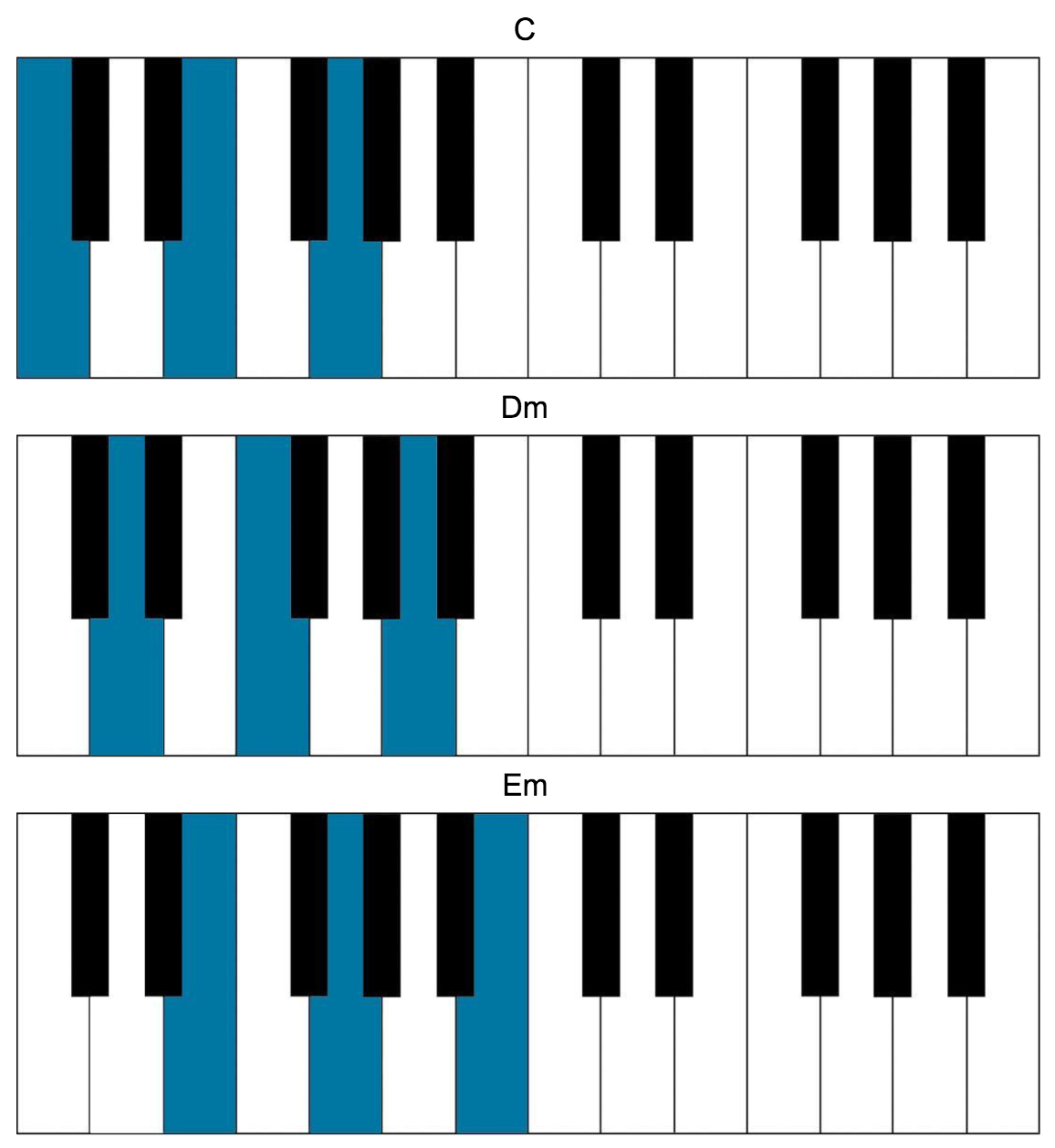Songs In C Major For The Piano