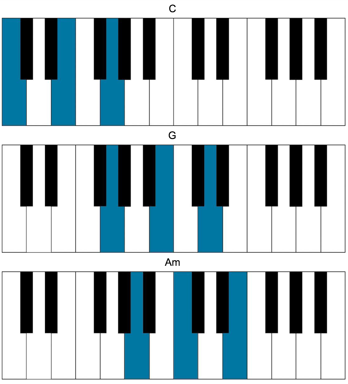 Songs in c major for the piano though written on and for guitar this song can easily be played on the piano blink chords hexwebz Image collections
