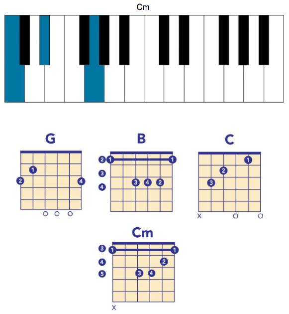 radiohead chords