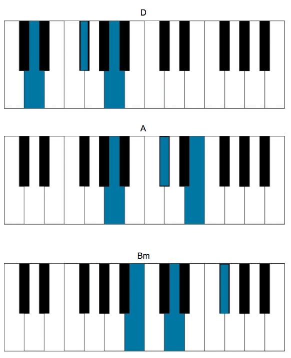 gorillaz chords