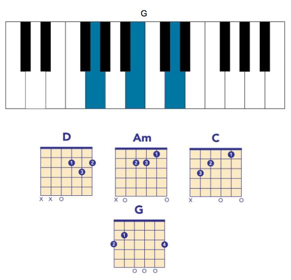 lcd soundsystem chords