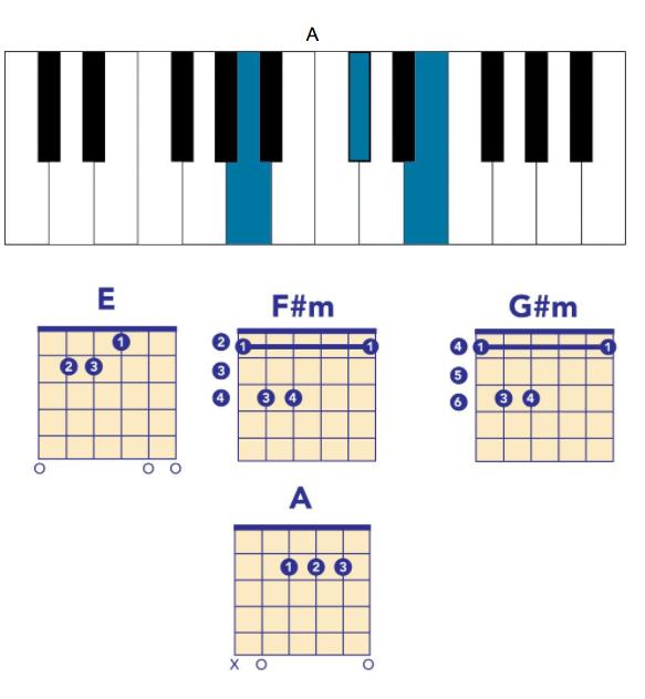 leonard cohen chords