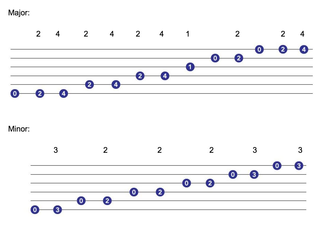 major minor scales