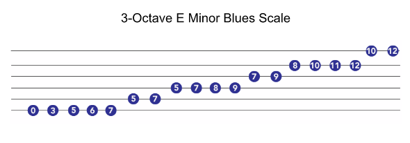 octave scale