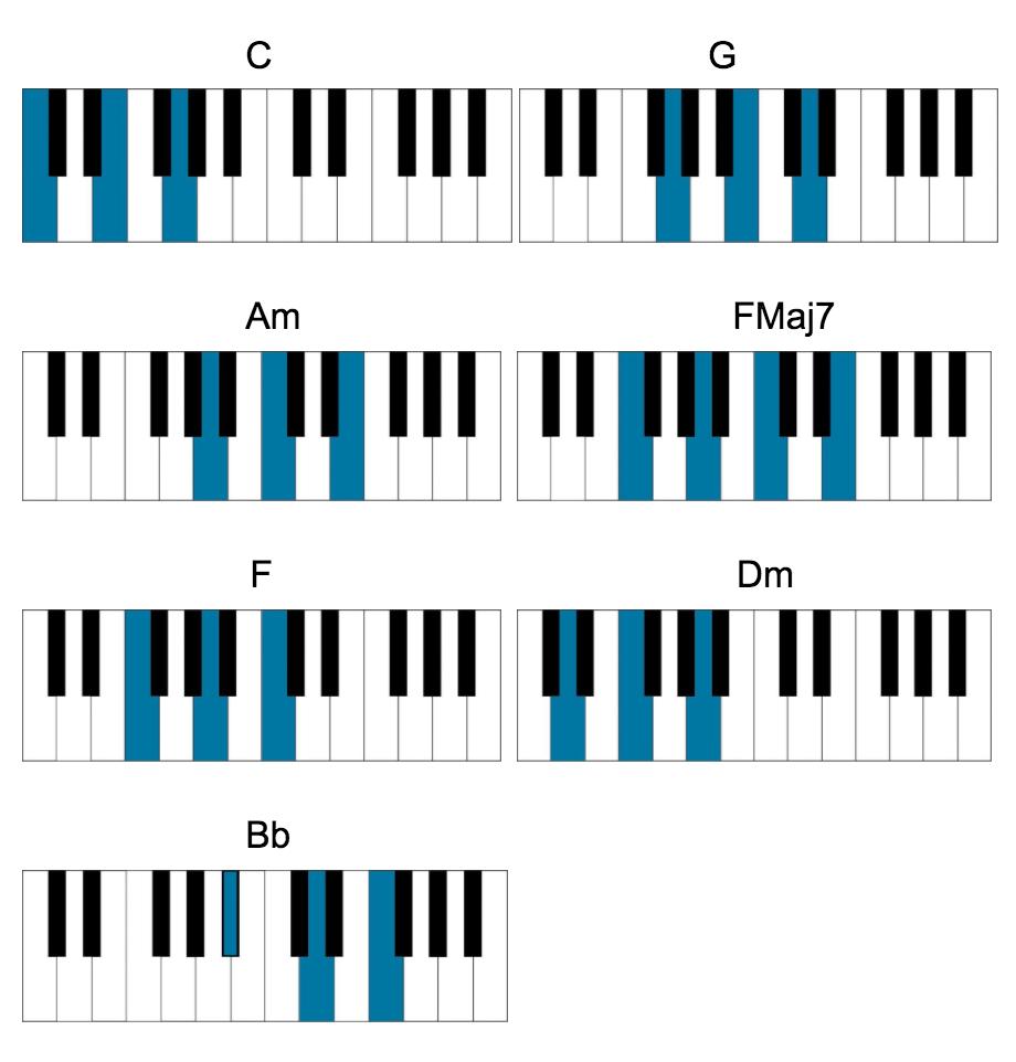 beatles piano songs