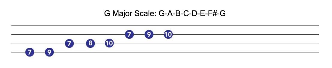 ukulele tutorial